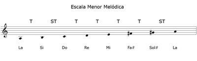 Clases de Guitarra: Escala Menor Melodica
