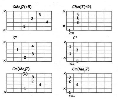 Clases de Guitarra: Acordes