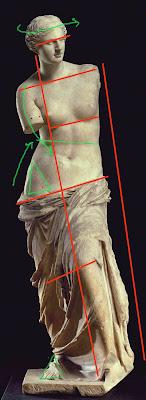 Análisis del movimiento de la escultura clásica La venus de Milo realizado por la Academia de dibujo y pintura Artistas6 de Madrid