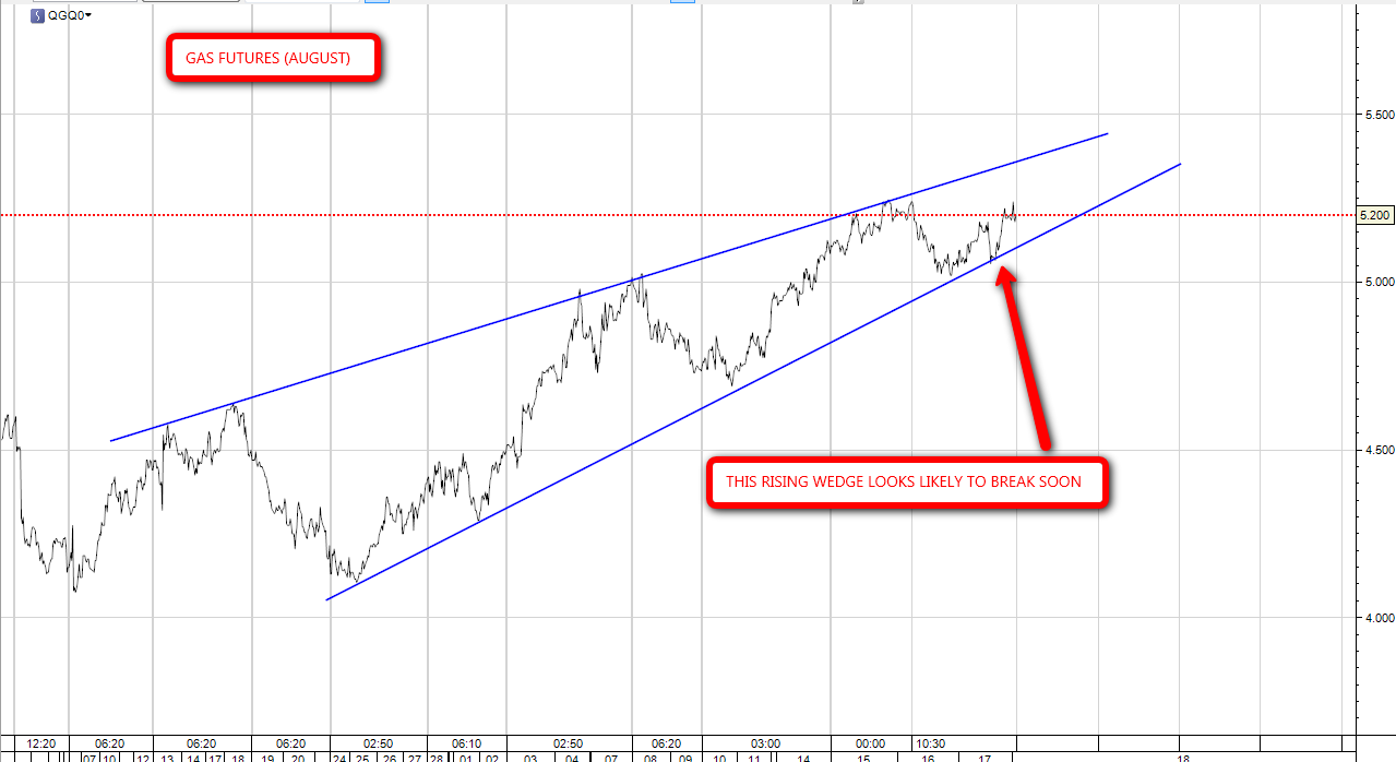Forex rising wedge