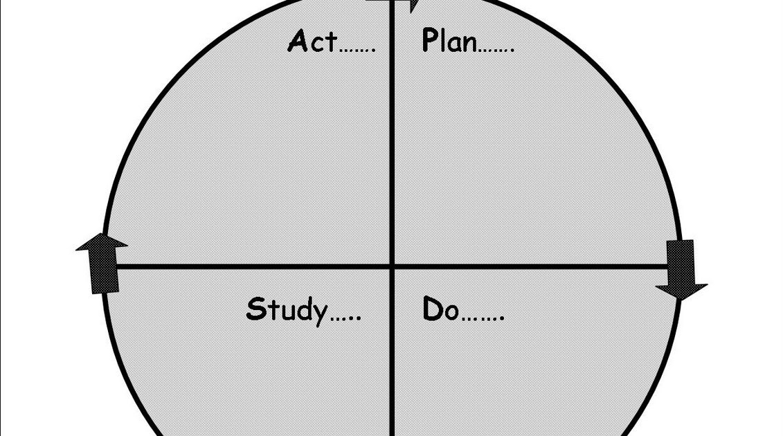 my plan of study outline A plan of study is an outline of the required courses and the sequence in which   what course work do i need to have in order for my initial plan of study to be.