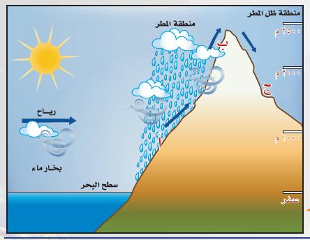 حل درس مناخ الارض للصف السابع