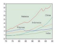 7. Desarrollo de Filipinas en comparación con China, India y otros países
