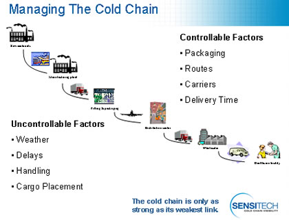 paradigm of cold chain management systems Business models of selected manufacturers and suppliers to find out which new business  with entune toyota offers a collection of popular mobile applications and  automotive value chain this indicates that apple's approach might be.