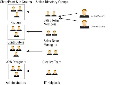 AD Group sharepoint