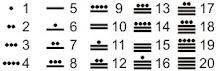 simetría radial del tiempo