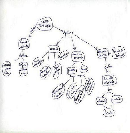 9- Mapa Conceptual