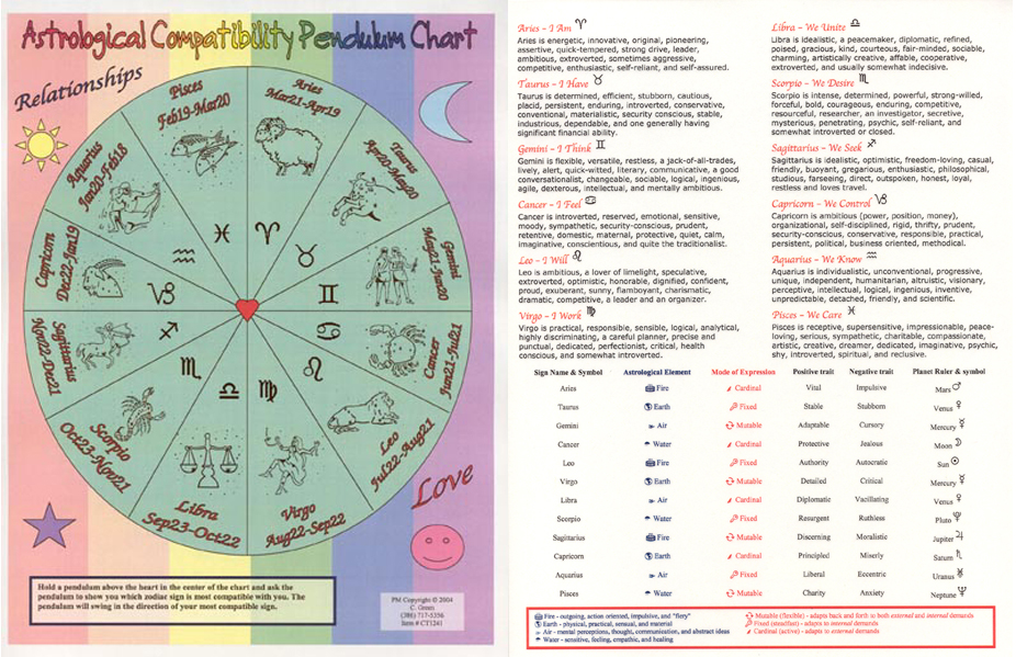 Zodiac signs in 2011. NEW ZODIAC SIGN CHARTOld vs New Zodiac Signs ...