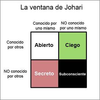 Socioculturalis Definicion Personal Ventana De Johari