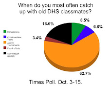 TIMES POLL: When Do You Get In Touch With Old DHS Classmates?