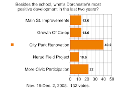 TIMES POLL: What Is The Most Positive Development In Dorchester Lately?
