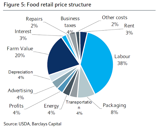 Thefrugalplain Food Retail Price Structure