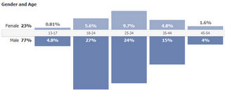 Statistiques de vos articles sur Facebook  .