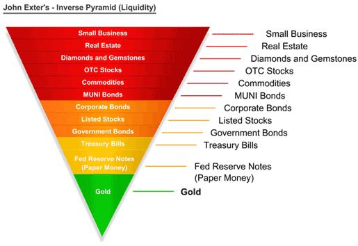 [Exter+liquidity+pyramid.PNG]