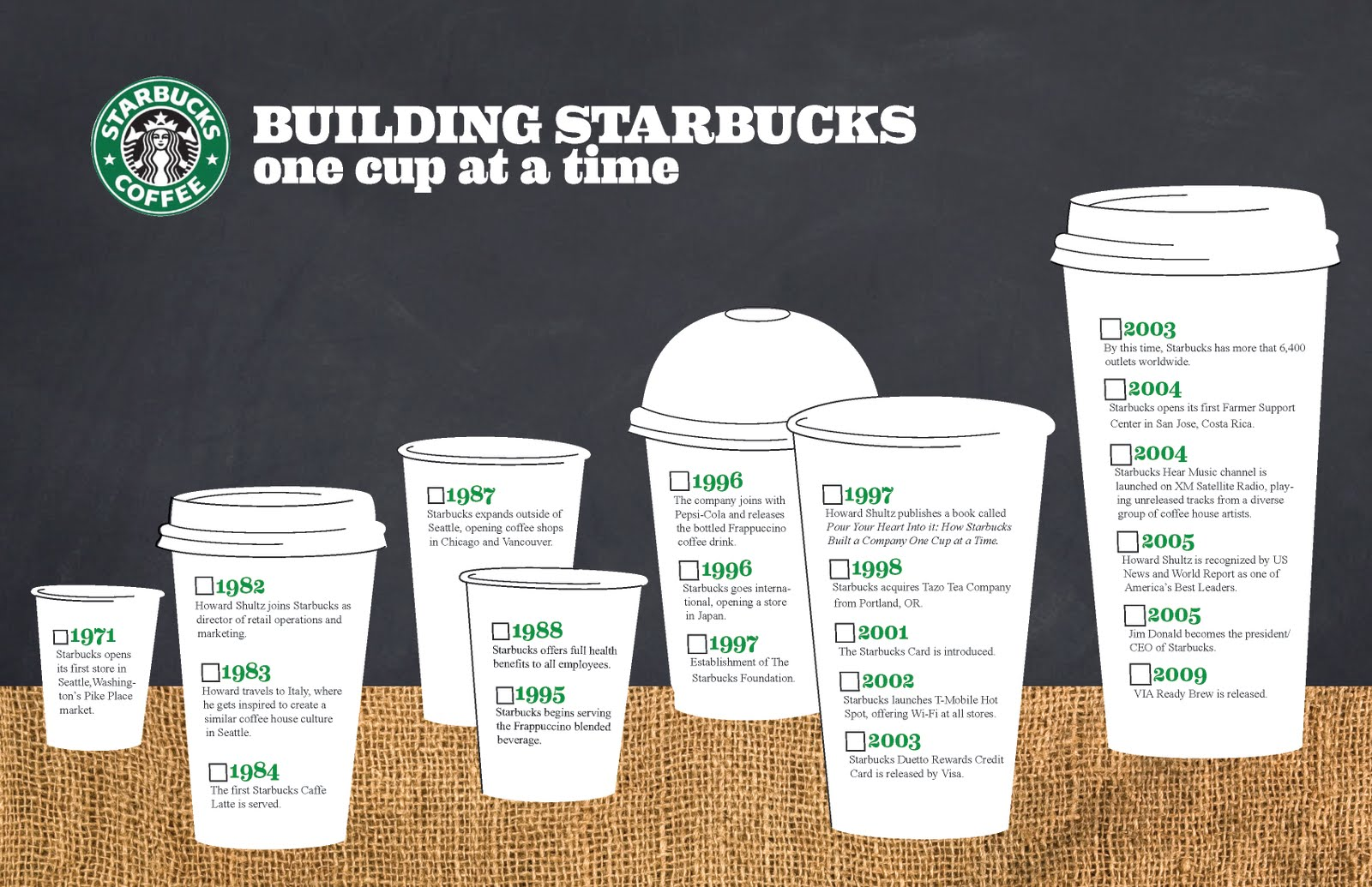 stackbucks assignment Starbucks were founded by three people in 1971  ln 1982, howard schultz joined starbucks he was the director of retail operations and.