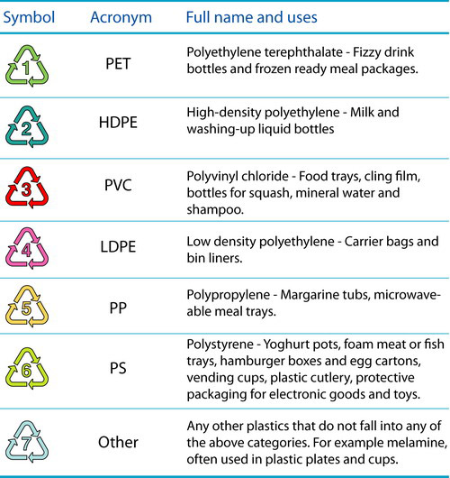 Maryland Plastics Incorporated: What Do The Plastic ...