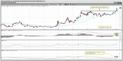 UTS Energy Corp. Daily Chart