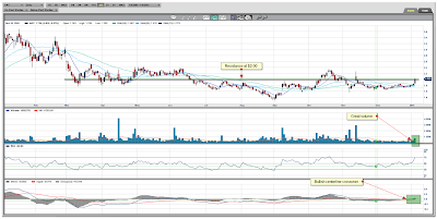 Hathor Exploration Ltd. (CVE:HAT) Daily Chart January 06, 2010