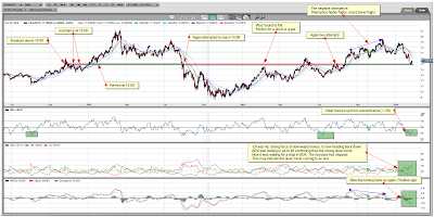 Silver Spot Daily Chart February 12 2010