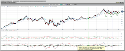 Gold Spot Daily Chart - Negative Divergence - Inverted Head and Shoulders
