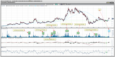 Orko Silver Resources mapped to Chart