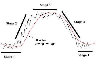 Stock Market Stages