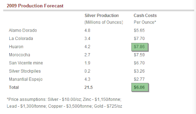 Pan American Silver 2009 Production Forecast