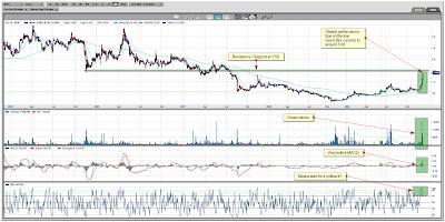 Mundoro Capital Inc. Daily Chart December 04, 2009
