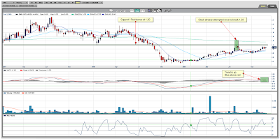 Globestar Mining Corp. Weekly Chart December 04, 2009