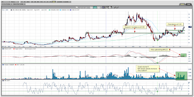 Orko Silver Corp. Weekly Chart December 04, 2009