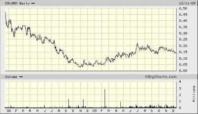 Oremex Resources Inc. Two-Year Chart