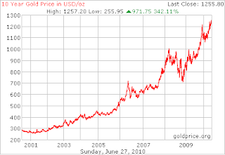 historic gold price chart