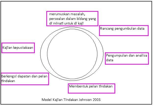 Kajian Tindakan GGGB5023: Kuliah 4 (11 Mei 2009)