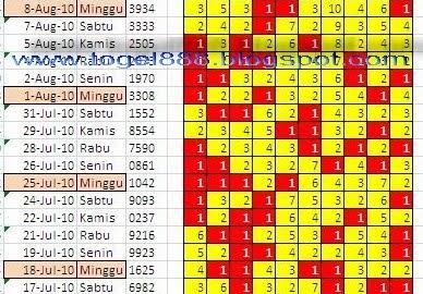 Image Result For Data Togel Jaya