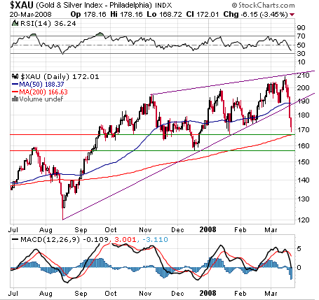 xau index chart