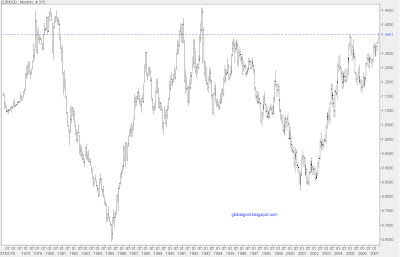 long term EUR/USD chart
