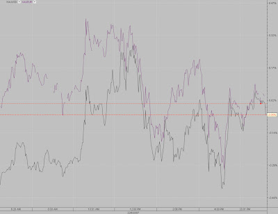 XAUUSD and XAUEUR