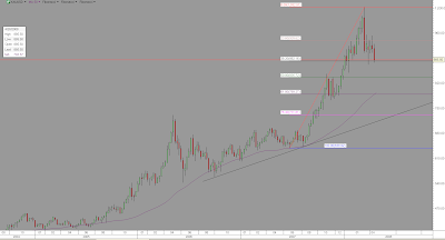 <br />XAUUSD weekly chart