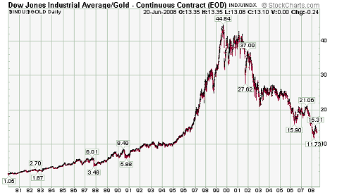 dow gold chart