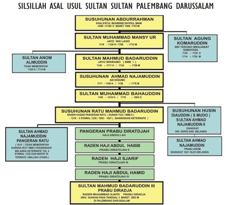 Silsilah Sultan-Sultan Palembang Darussalam