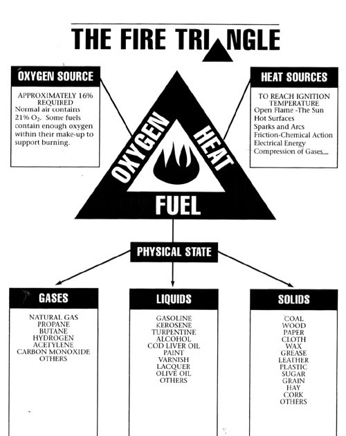 Fire Fighting: Fire Triangle