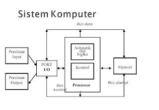 Cara kerja sistem komputer