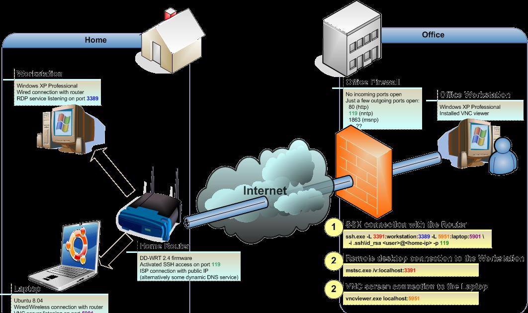 Filodej S Linux Groping Port Forwarding Remote Desktop Connection