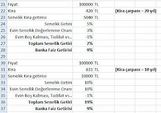 Kiralık Ev, Satılık Ev, Yatırımlık Ev, İzmir Emlak, Guvenlikli Sitede Ev