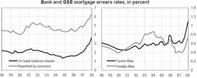 Ποσοστά ληξιπρόθεσμων δανείων υποστηριγμένων από Τράπεζες (εγγραφές στα ισοζύγια και αναφορά από υπηρεσίες) και GSE (Fannie, Freddie).