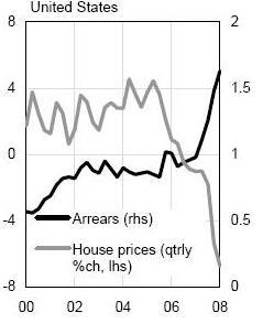 Ποσοστά μεταβολής τιμών στέγης ανα τετράμηνο, αριστερά. Κλίμακα % καθυστερήσεων δόσεων, δεξιά