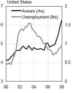 Κλίμακα % ανεργίας αριστερά. Κλίμακα % καθυστερήσεων δόσεων, δεξιά