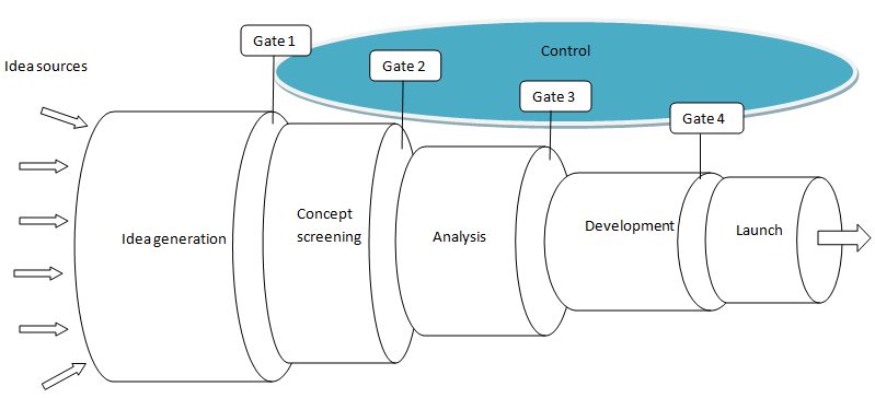 Stage-Gate Process: Your Guide for Developing New Products