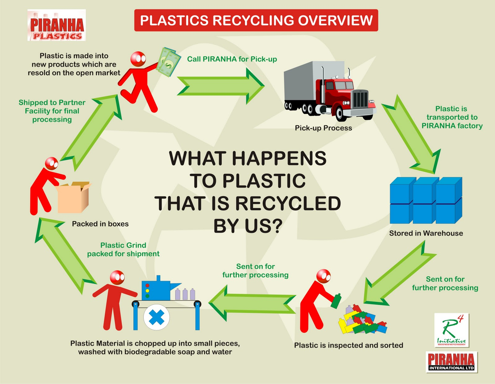 plastic recycling thesis Download thesis statement on plastic recycling in our database or order an original thesis paper that will be written by one of our staff writers and delivered.