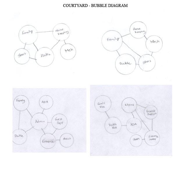 id3753audreckabreaux  bubble diagram for courtyard
